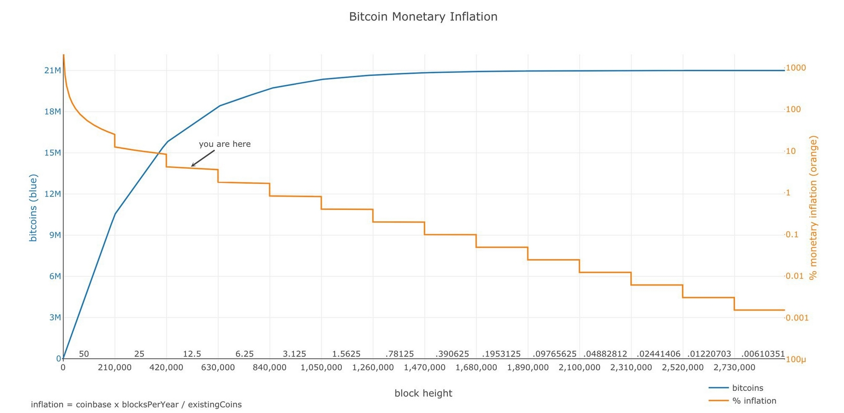 bitcoin-value-and-scarcity-relation