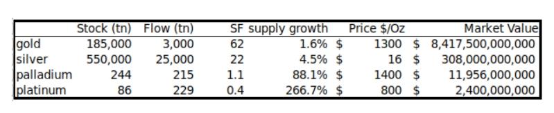 stock-to-flow-metals